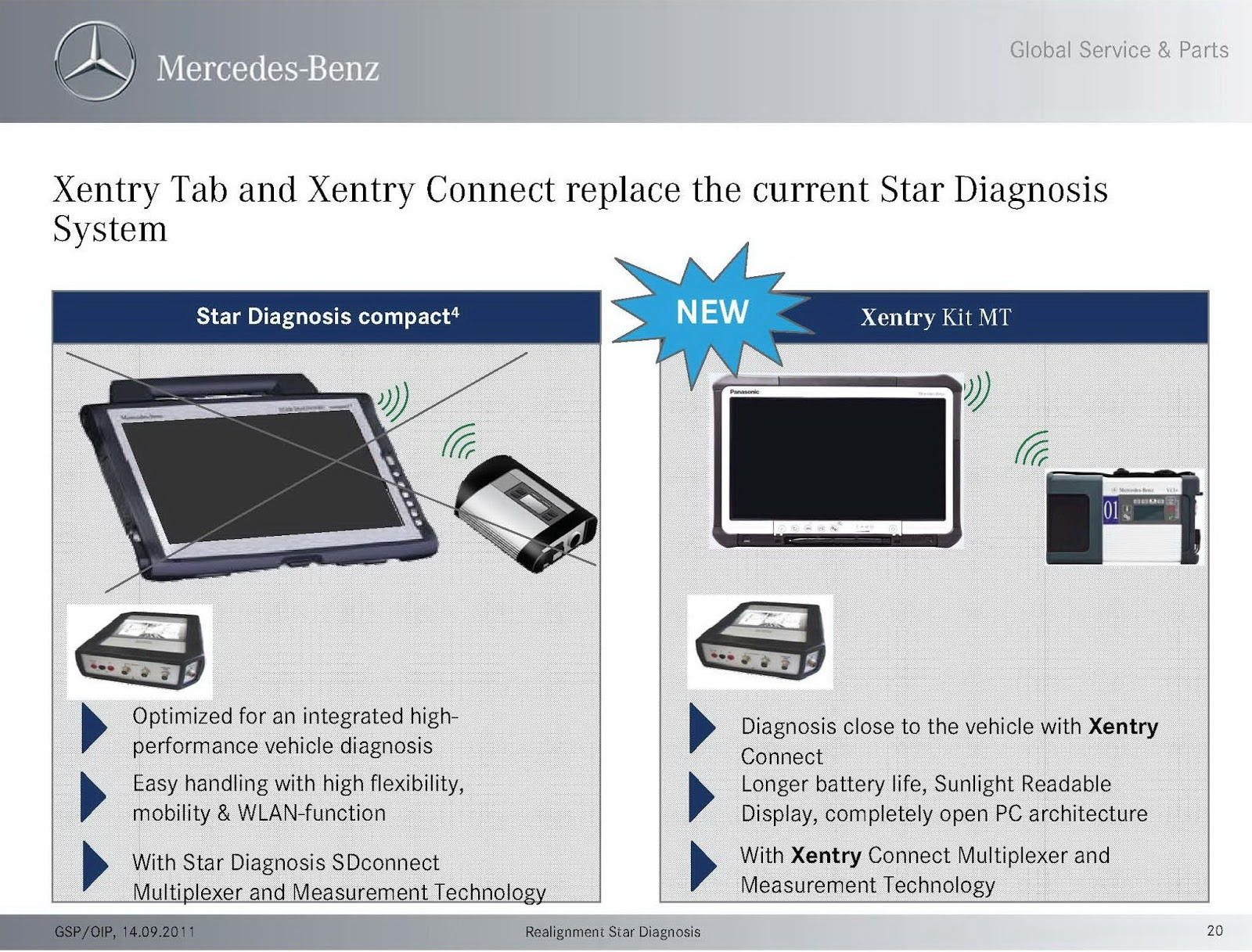 Learning the Automotive: Xentry Connect Diagnostic Tool For Mercedes