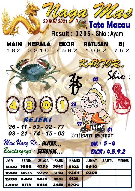 Prediksi Nagamas Toto Macau Sabtu 29 Mei 2021