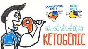 Ketosis là trạng thái của cơ thể sau khi thực hiện Ketogenic diet