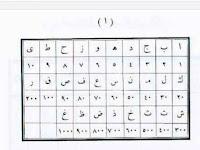 Metode Hisabul Jummal, Menselaraskan Sebuah Nama dengan Asma' Allah
