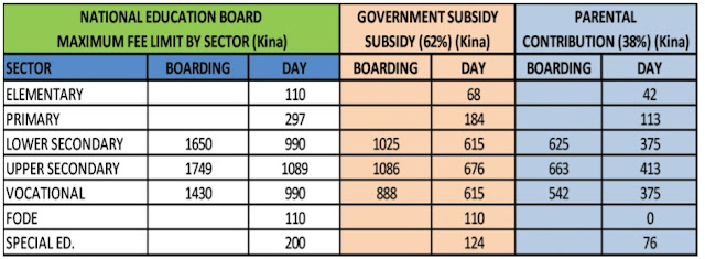 2021 Student Unit Tuition Fee By Sector in Kina