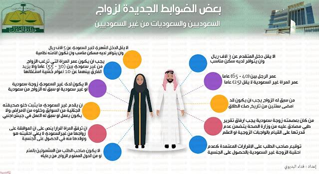 شروط زواج السعودي من أجنبية 1442 والأوراق المطلوبة