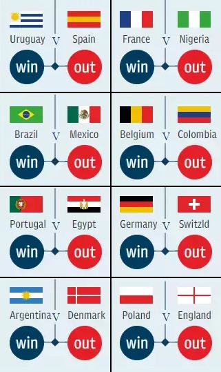 prediction world cup 2018 round of 16