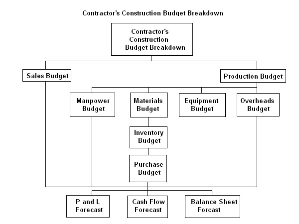 construction budgets - Amitdhull - sample construction budget