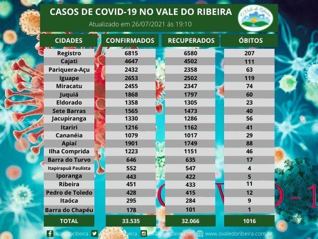 Vale do Ribeira soma 33.535 casos positivos, 32.066 recuperados e 1016 mortes do Coronavírus - Covid-19