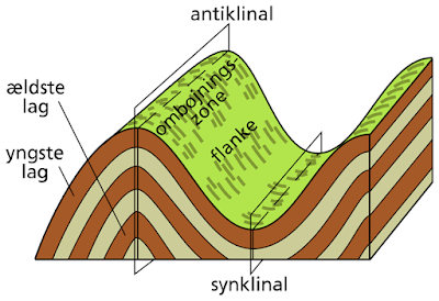 Pengertian, Pembentukan, Bentuk Bentuk dan Jenis Jenis Lipatan