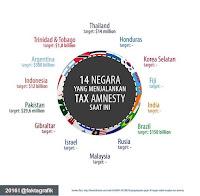 negara tax amnesty