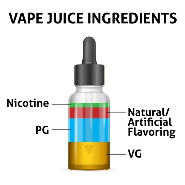 What are e-juices made from?| Ingredients| what is nicotine