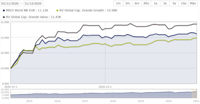 Comparació resultats nov-des fons value vs growth