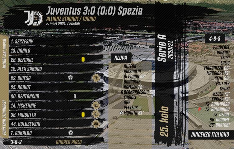 Serie A 2020/21 / 25. kolo / Juventus - Spezia 3:0 (0:0)
