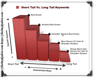 shortail vs longtail keyword