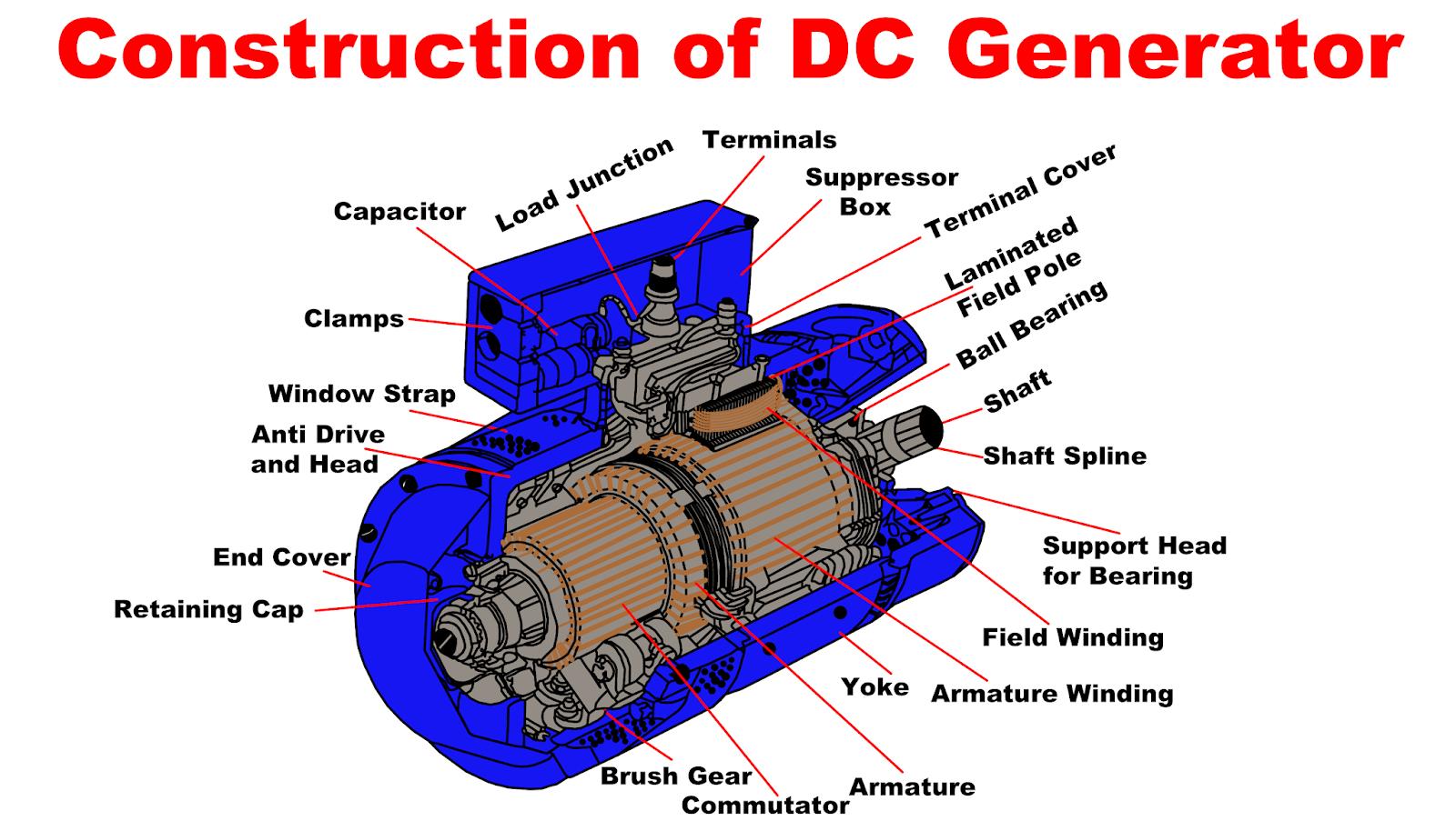 Dc Generator Working Principle Construction Parts Of Dc Generator Types Of Dc Generator Working Of Dc Generator Emf Equation Of Dc Generator Losses In Dc