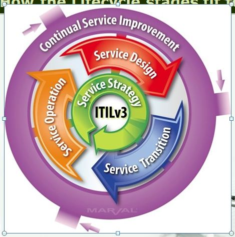 itil, information technology infrastructure library How the ...