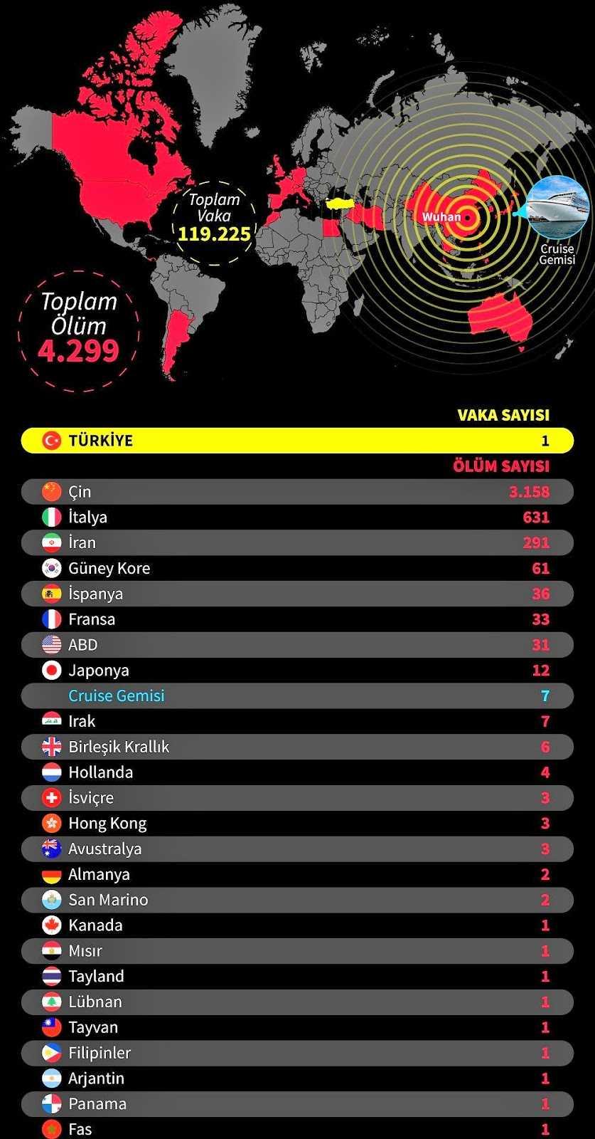 dünyada coronavirüs ölüm istatistikleri