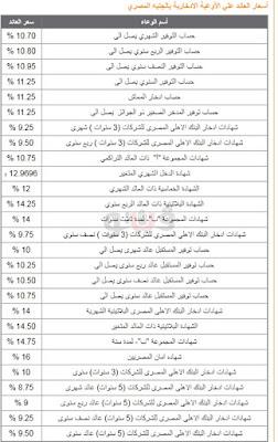 شهادات الادخار,  البنك الاهلى المصرى,