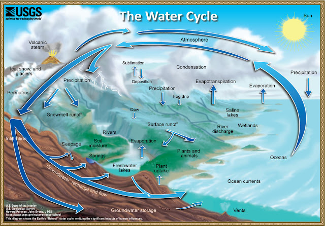 Water Cycle Natural for Soil Garden
