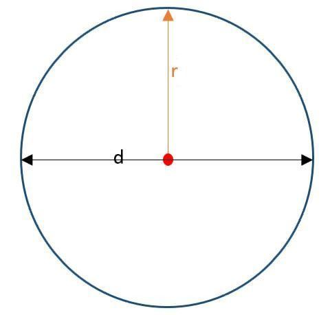 Rumus Luas Lingkaran