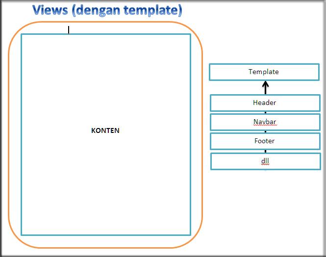 Cara membuat template Site pada Codeigniter - Cah Bagus