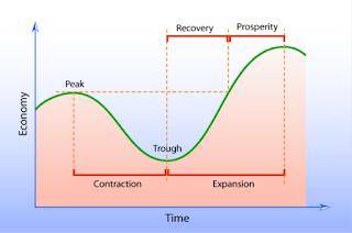 Kurva Siklus Ekonomi
