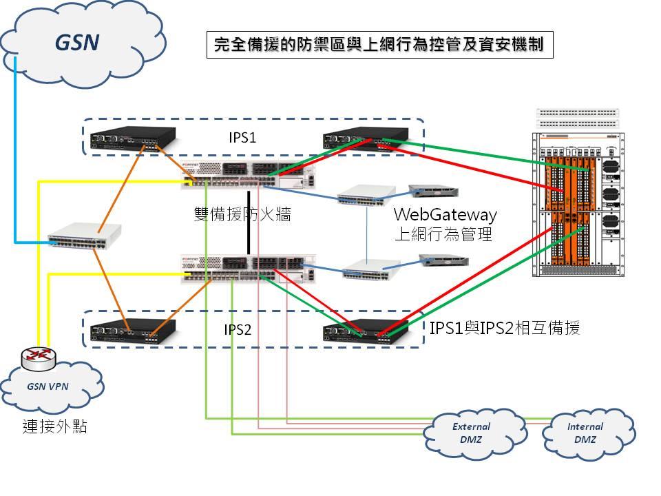 Phitech 懇懋科技成功案例: 某政府機關網路效能提昇與網路資訊安全建置