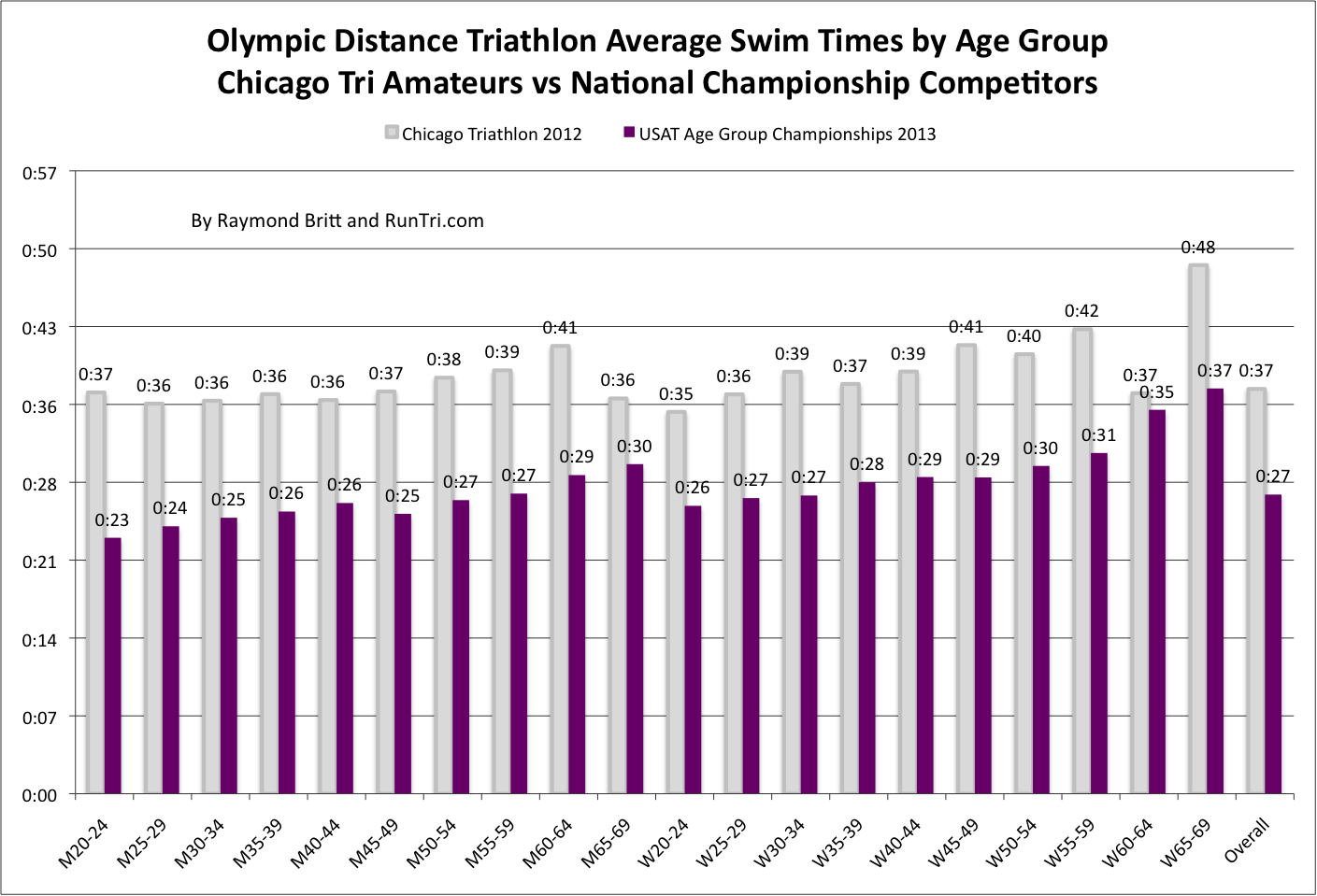 RunTri: Average Time to Finish an Olympic/International