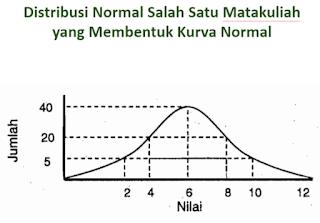 Kurva Normal Statistika Penelitian