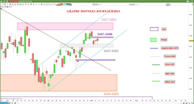 Analyse chartiste CAC40 [06/08/18]