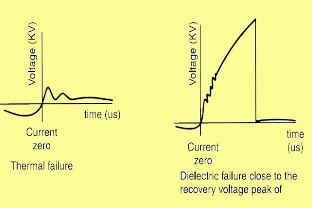 thermal failure, arc in circuit breaker, arc extinction, arc phenomenon, what is arc extinction @electrical2z