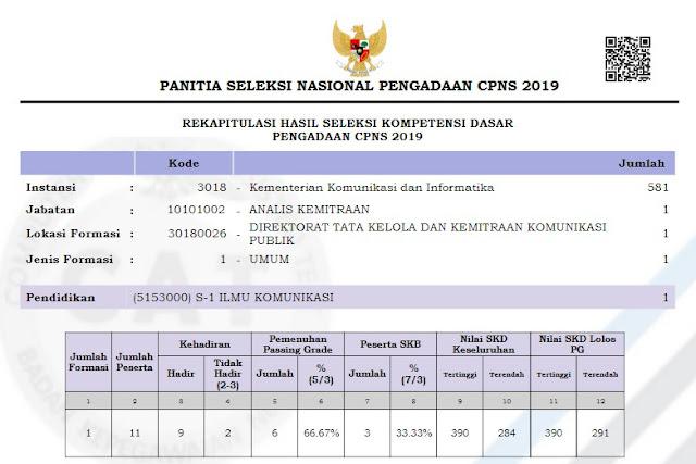 hasil skd kominfo cpns 2019