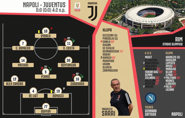 Coppa Italia 2019/20 / finale / Napoli - Juve 0:0 (0:0) 4:2 n.p.