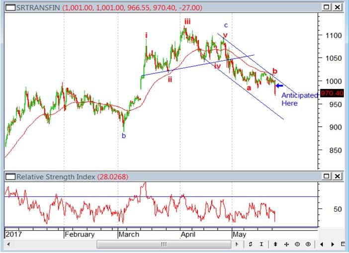 Shriram transport finance mins chart anticipated in the morning of rd may also elliott wave india taking technical analysis to next level rh elliottwaveindiaspot