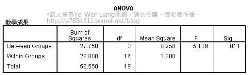 單因子變異數分析 One way ANOVA (2) 獨立樣本人數相等範例與教學:SPSS統計分析應用系列8