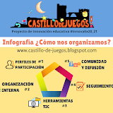 Infografía: cómo organizamos el proyecto Castillo de Juegos