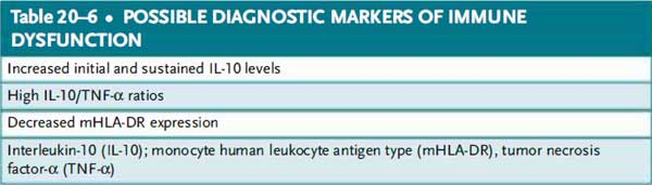 Possible diagnostic markers of immune dysfunction