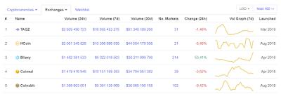 Австралийская биржа TAGZ: скам в топе Coinmarketcap?