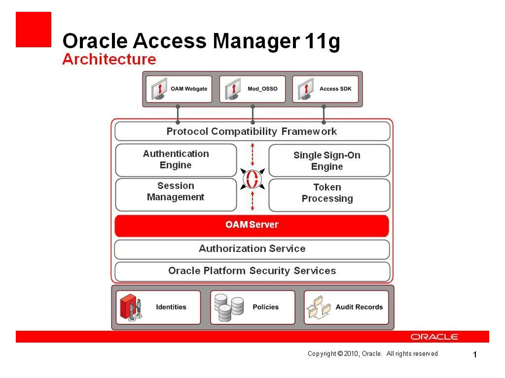 oracle database 11g architecture diagram with explanation water pump wiring single phase access management how to configure oam server