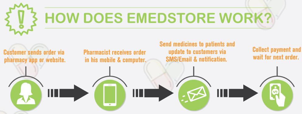 EMedStore Pharma Marketing & Sales App | EMedStore