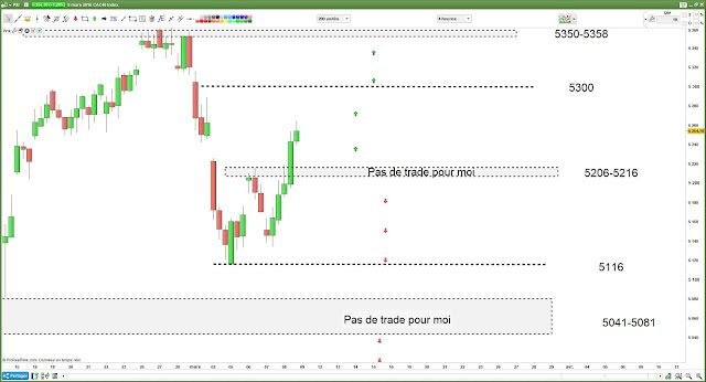 Matrice de trading pour vendredi [09/03/18]