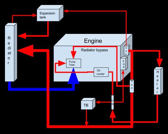 Mazda 5 Engine Diagram Cooling System