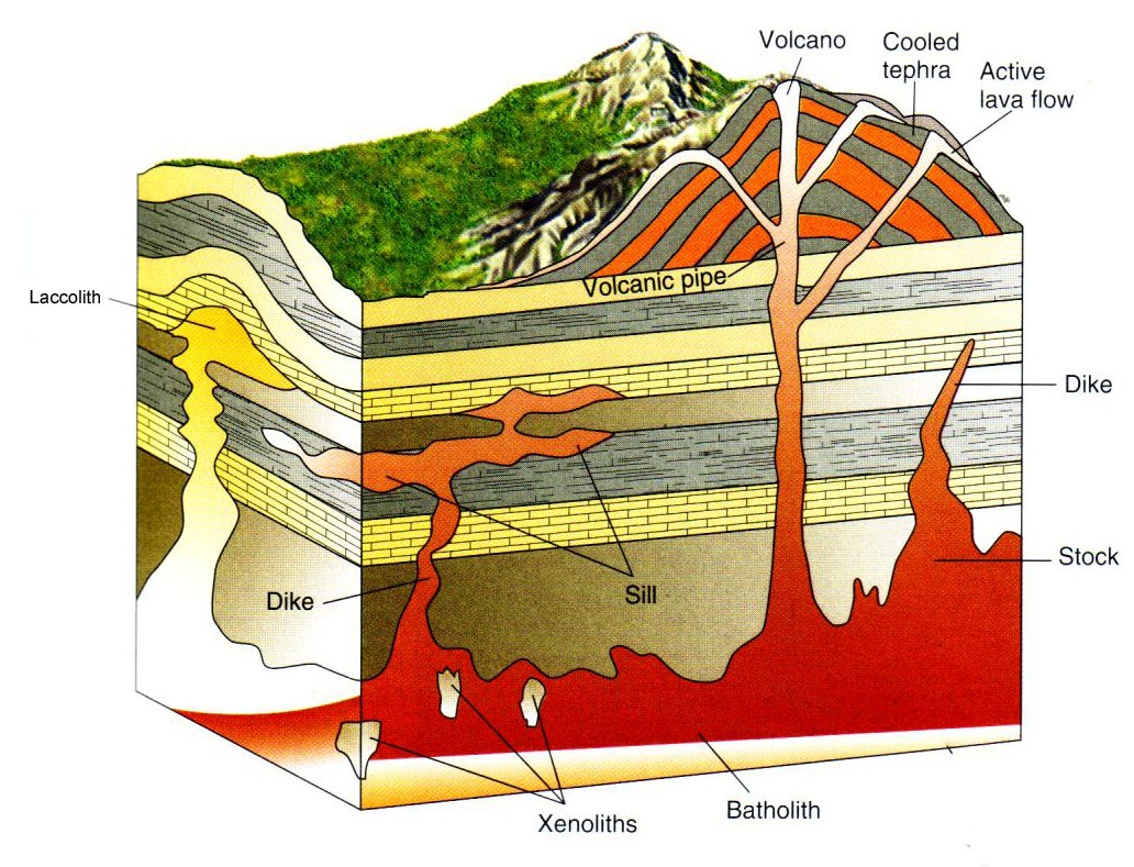 Volcano Diagram Pipe Sub Wiring Diagrams Car Audio Geology Mining Igneous Rock Part I