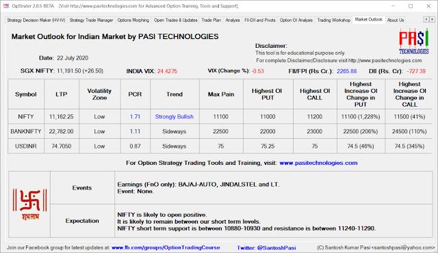 Indian Market Outlook: July 22, 2020