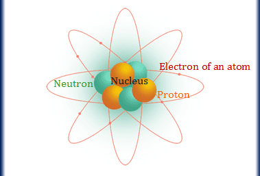 Discovery of electron, proton, and neutron, elementary particle of atom