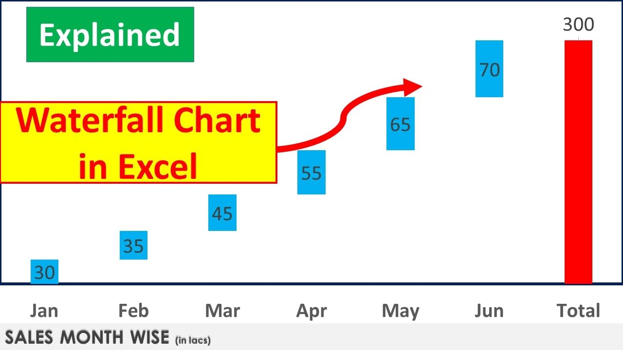How To Create Waterfall Chart In Excel Graphs Tips Tutorials Dptutorials