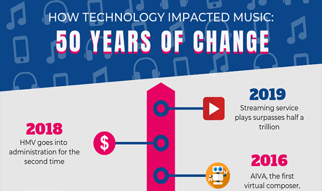 How Technology Shifted the Music Scene