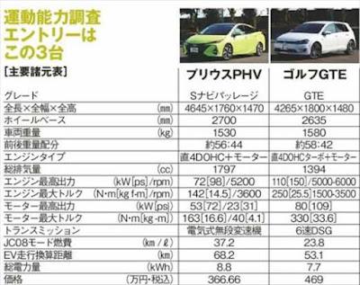 プリウスPHV ゴルフGTE 車体スペックやサイズの比較