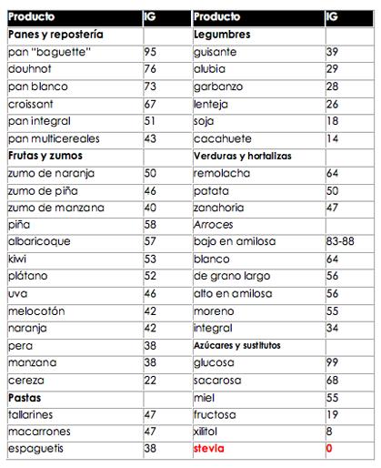 Tabla índice glucémico