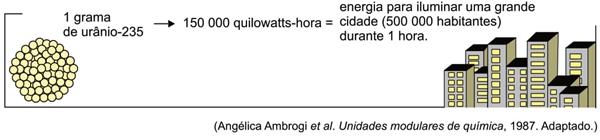 O quadro ilustra a ordem de grandeza da energia proveniente da fissão nuclear do urânio
