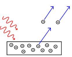 Chemistry Photoelectric effect| Plancks Quantum theory