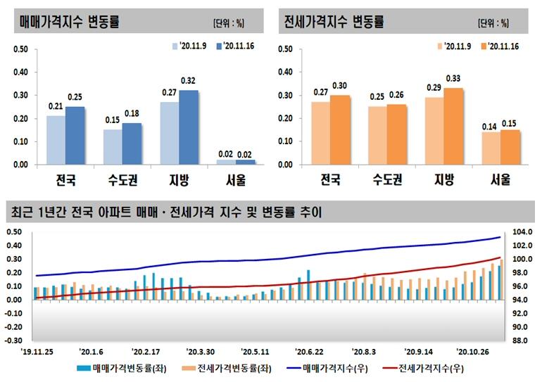 2020년 11월 셋째 주 아파트 가격동향, 매매 0.25% 상승, 전세 0.30% 상승