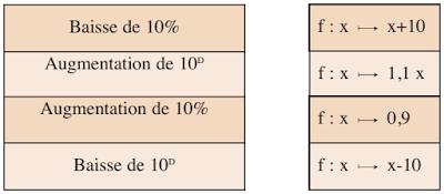 S'auto-évaluer Recopier et Compléter page 191